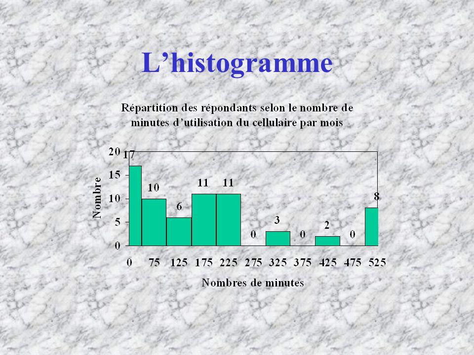 Lhistogramme