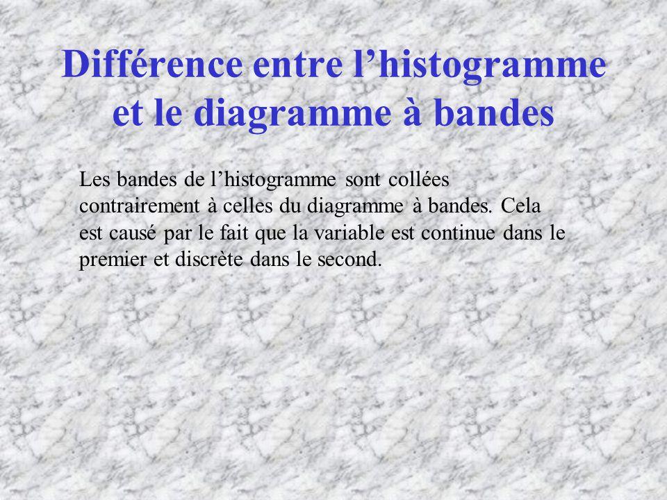 Différence entre lhistogramme et le diagramme à bandes Les bandes de lhistogramme sont collées contrairement à celles du diagramme à bandes.