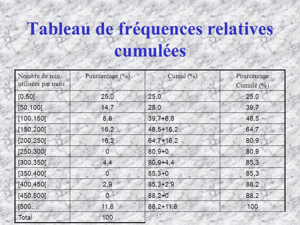 Tableau de fréquences relatives cumulées Nombre de min.