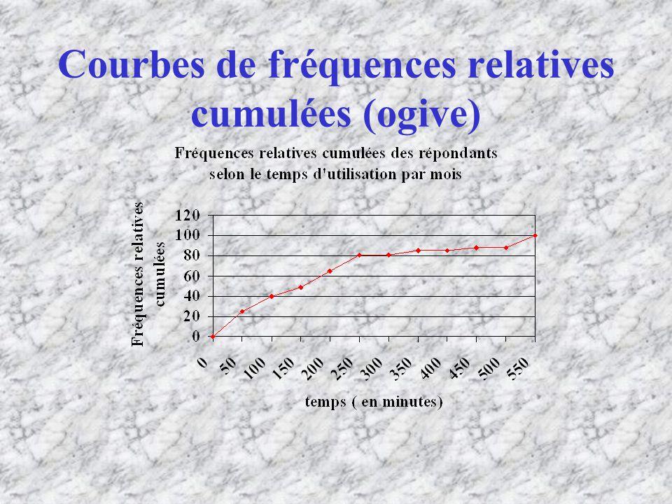Courbes de fréquences relatives cumulées (ogive)