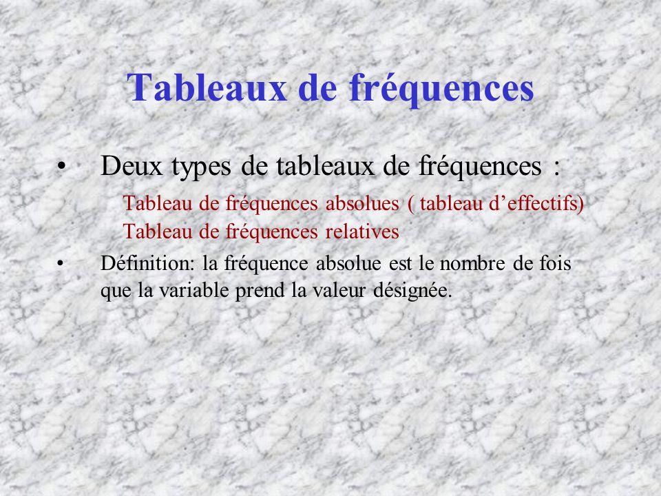 Tableaux de fréquences Deux types de tableaux de fréquences : Tableau de fréquences absolues ( tableau deffectifs) Tableau de fréquences relatives Définition: la fréquence absolue est le nombre de fois que la variable prend la valeur désignée.