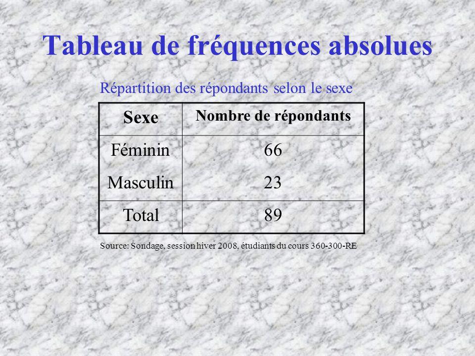 Tableau de fréquences absolues Sexe Nombre de répondants Féminin66 Masculin23 Total89 Répartition des répondants selon le sexe Source: Sondage, session hiver 2008, étudiants du cours 360-300-RE
