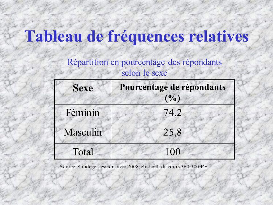 Tableau de fréquences relatives Sexe Pourcentage de répondants (%) Féminin74,2 Masculin25,8 Total100 Répartition en pourcentage des répondants selon le sexe Source: Sondage, session hiver 2008, étudiants du cours 360-300-RE