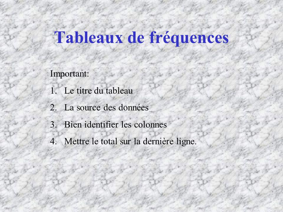 Tableaux de fréquences Important: 1.Le titre du tableau 2.La source des données 3.Bien identifier les colonnes 4.Mettre le total sur la dernière ligne.