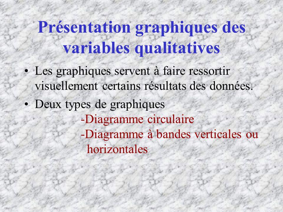 Présentation graphiques des variables qualitatives Les graphiques servent à faire ressortir visuellement certains résultats des données.