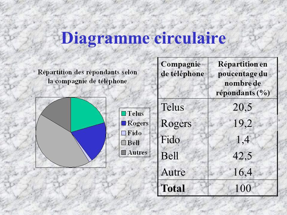 Diagramme circulaire Compagnie de téléphone Répartition en poucentage du nombre de répondants (%) Telus20,5 Rogers19,2 Fido1,4 Bell42,5 Autre16,4 Total100