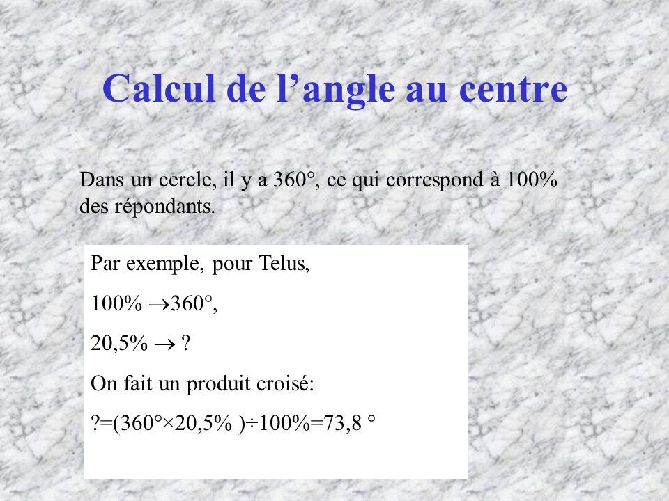 Calcul de langle au centre Dans un cercle, il y a 360°, ce qui correspond à 100% des répondants.
