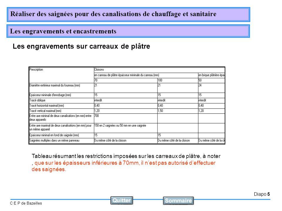 Diapo 5 C E P de Bazeilles Réaliser des saignées pour des canalisations de chauffage et sanitaire Les engravements et encastrements Les engravements s