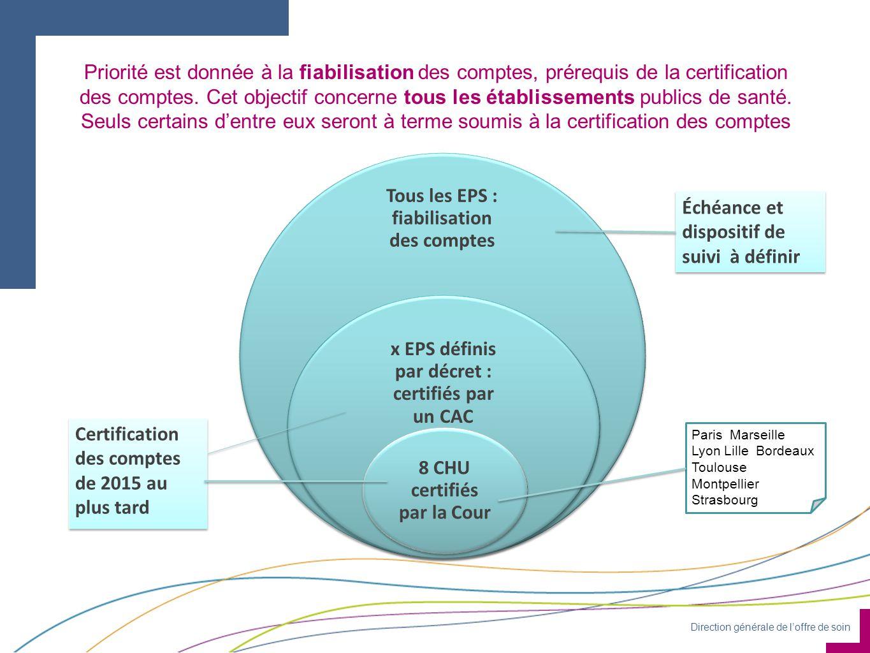 Direction générale de loffre de soin Priorité est donnée à la fiabilisation des comptes, prérequis de la certification des comptes. Cet objectif conce