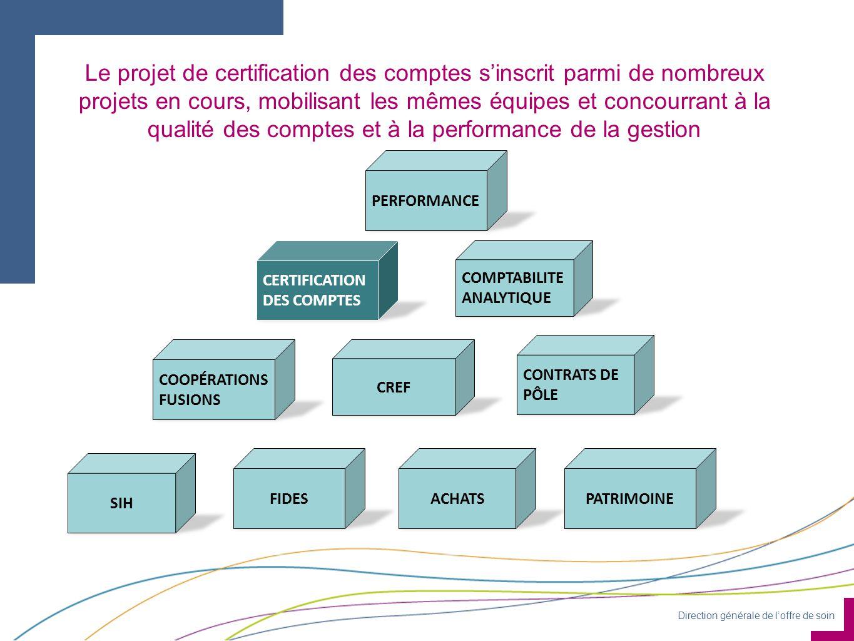 Direction générale de loffre de soin Le projet de certification des comptes sinscrit parmi de nombreux projets en cours, mobilisant les mêmes équipes