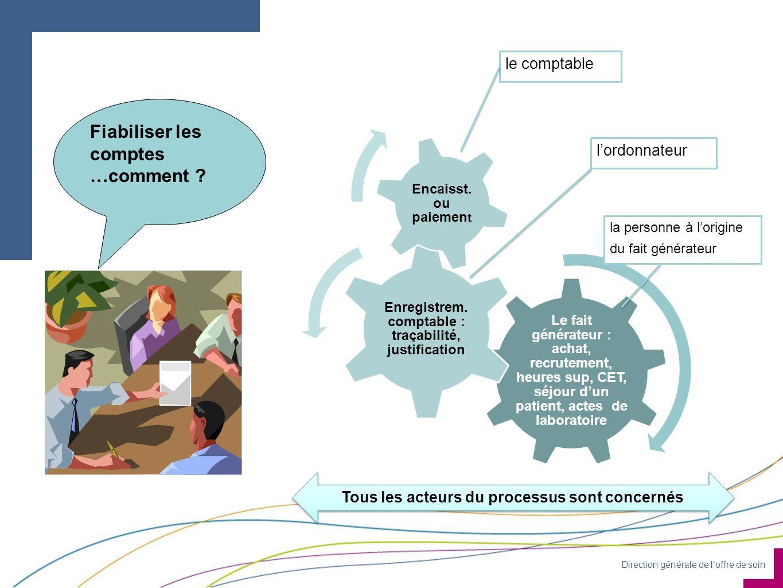 Direction générale de loffre de soin ORGANISATION & MISSIONS Direction générale de loffre de soins Le cadrage juridique de la certification des comptes est en cours de stabilisation