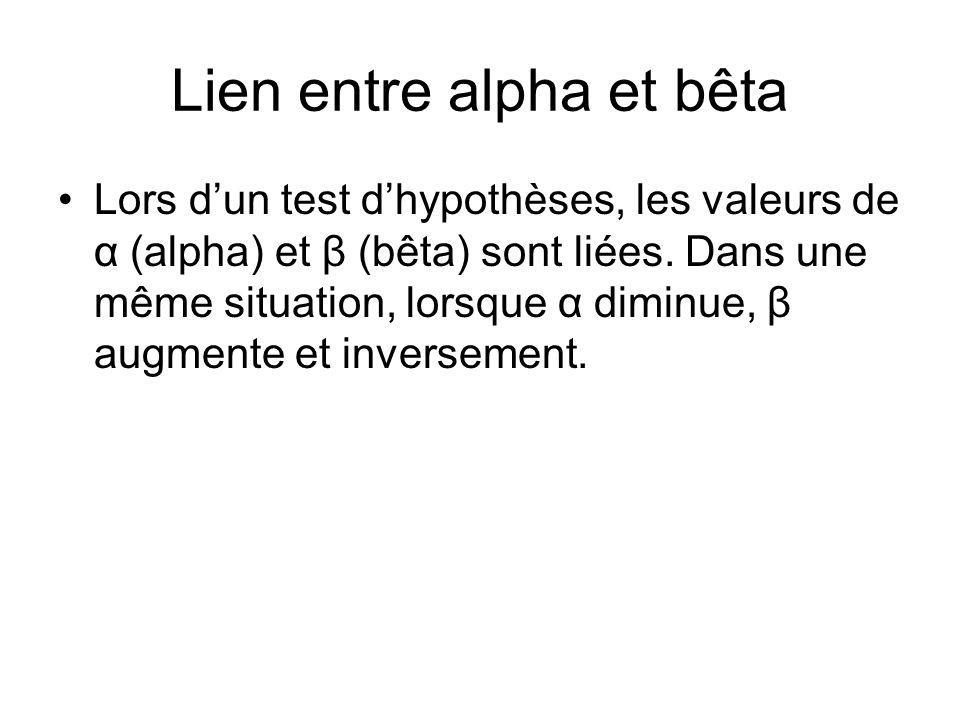 Lien entre alpha et bêta Lors dun test dhypothèses, les valeurs de α (alpha) et β (bêta) sont liées. Dans une même situation, lorsque α diminue, β aug