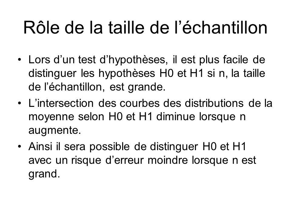 Rôle de la taille de léchantillon Lors dun test dhypothèses, il est plus facile de distinguer les hypothèses H0 et H1 si n, la taille de léchantillon,