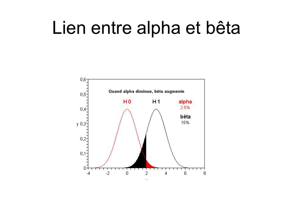Rôle de la taille de léchantillon Lors dun test dhypothèses, il est plus facile de distinguer les hypothèses H0 et H1 si n, la taille de léchantillon, est grande.
