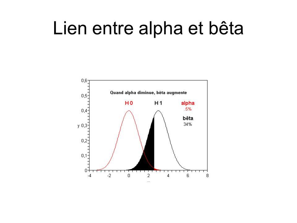 Lien entre Bêta et H1 Les hypothèses H0: µ = 0 et H1: μ = 1 étant voisines, la valeur de β est assez élevée.