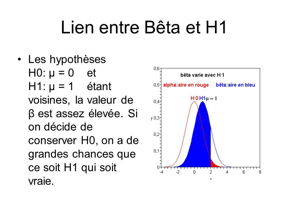 Lien entre Bêta et H1 Les hypothèses H0: µ = 0 et H1: μ = 1 étant voisines, la valeur de β est assez élevée. Si on décide de conserver H0, on a de gra