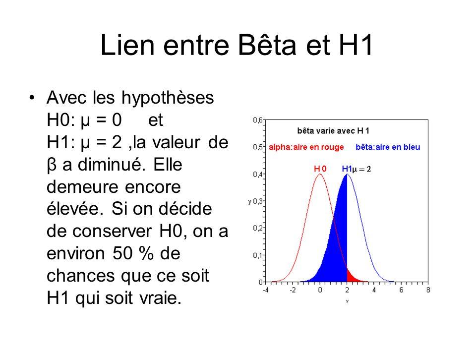 Lien entre Bêta et H1 Avec les hypothèses H0: µ = 0 et H1: μ = 2,la valeur de β a diminué. Elle demeure encore élevée. Si on décide de conserver H0, o