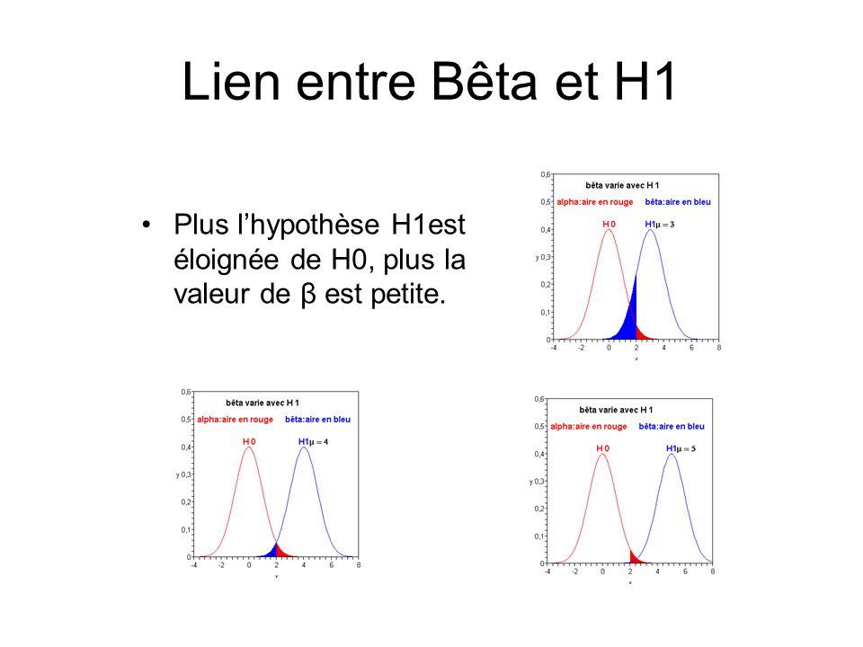 Lien entre Bêta et H1 Plus lhypothèse H1est éloignée de H0, plus la valeur de β est petite.