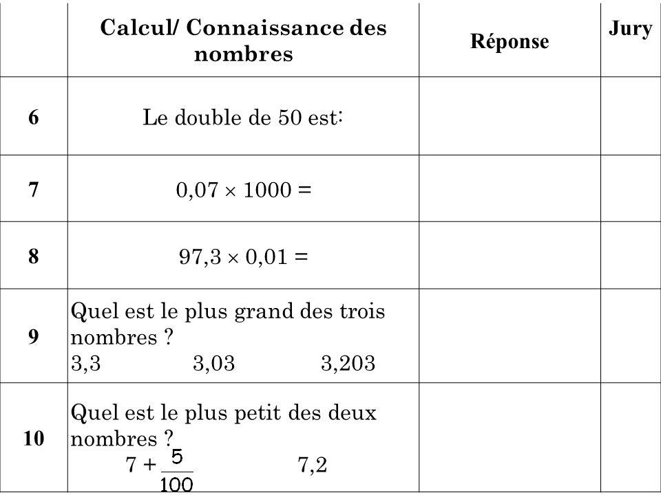 Calcul/ Connaissance des nombres Réponse Jury 6 Le double de 50 est: 7 0,07 1000 = 8 97,3 0,01 = 9 Quel est le plus grand des trois nombres ? 3,3 3,03