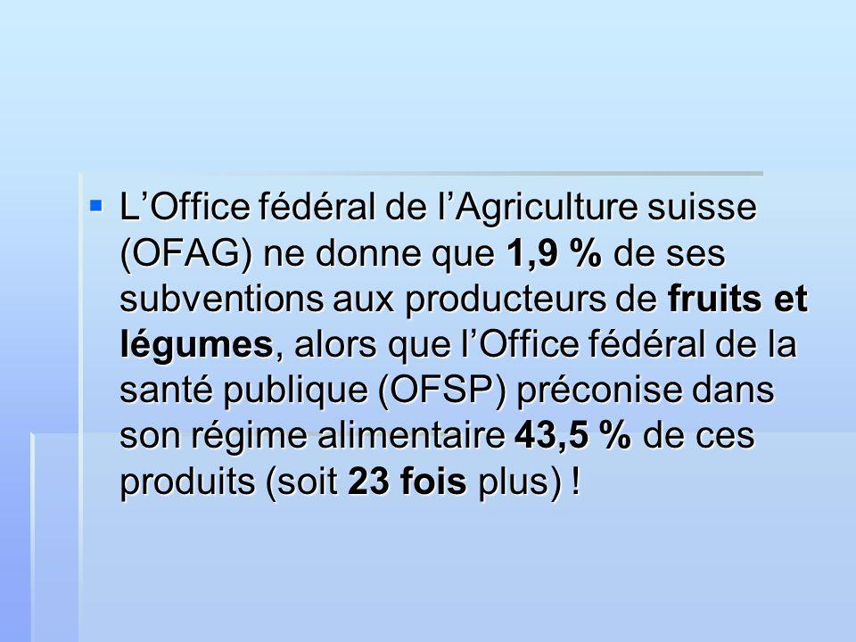 LOffice fédéral de lAgriculture suisse (OFAG) ne donne que 1,9 % de ses subventions aux producteurs de fruits et légumes, alors que lOffice fédéral de la santé publique (OFSP) préconise dans son régime alimentaire 43,5 % de ces produits (soit 23 fois plus) .