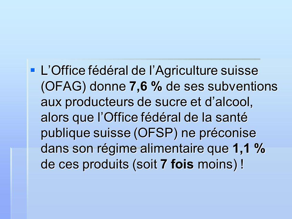 LOffice fédéral de lAgriculture suisse (OFAG) donne 7,6 % de ses subventions aux producteurs de sucre et dalcool, alors que lOffice fédéral de la santé publique suisse (OFSP) ne préconise dans son régime alimentaire que 1,1 % de ces produits (soit 7 fois moins) .