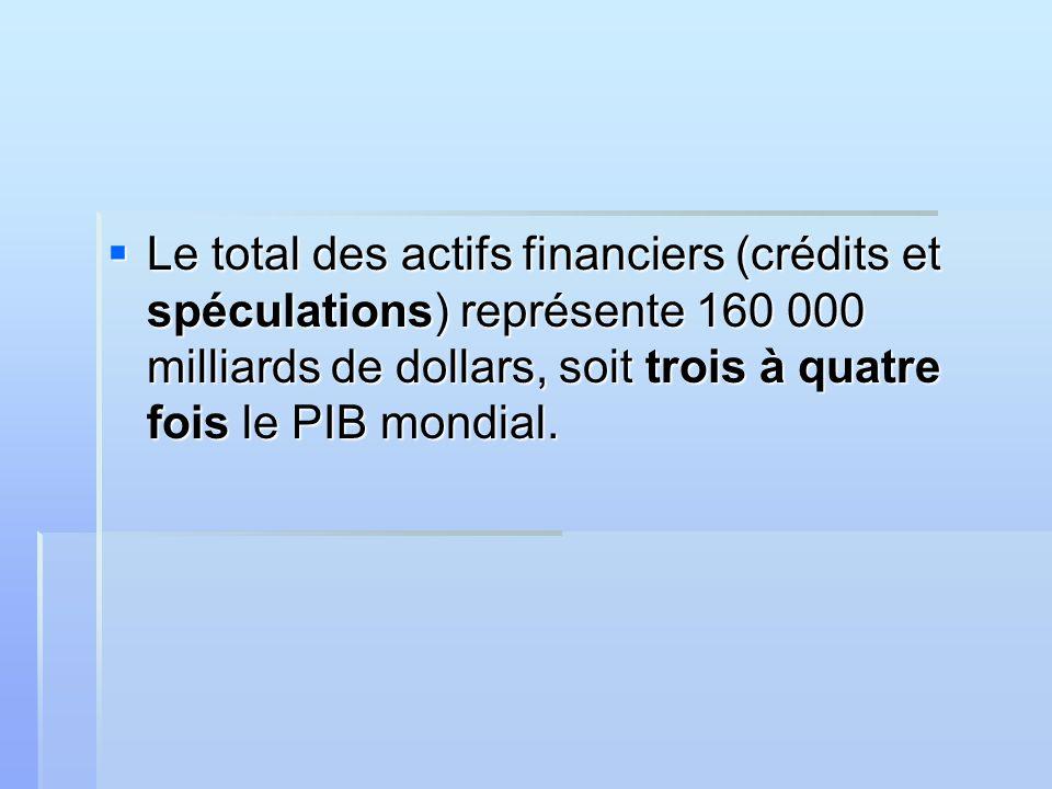 Le total des actifs financiers (crédits et spéculations) représente 160 000 milliards de dollars, soit trois à quatre fois le PIB mondial.