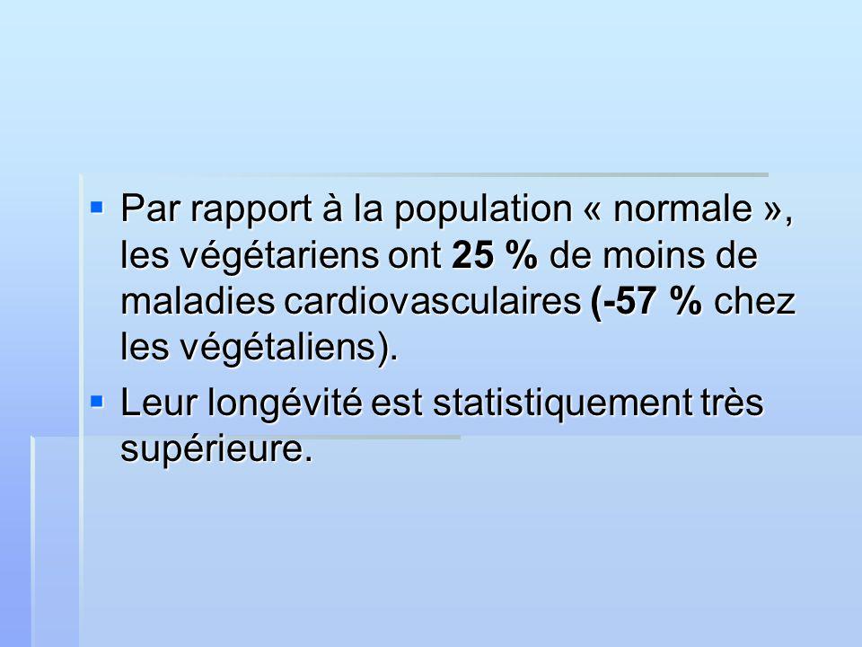 Par rapport à la population « normale », les végétariens ont 25 % de moins de maladies cardiovasculaires (-57 % chez les végétaliens).