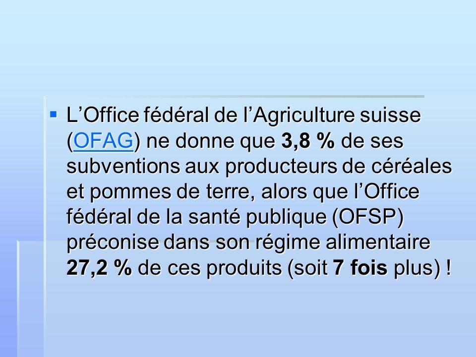 LOffice fédéral de lAgriculture suisse (OFAG) ne donne que 3,8 % de ses subventions aux producteurs de céréales et pommes de terre, alors que lOffice fédéral de la santé publique (OFSP) préconise dans son régime alimentaire 27,2 % de ces produits (soit 7 fois plus) .