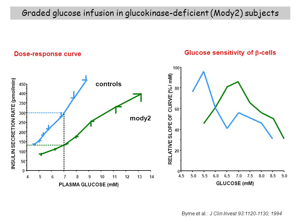 Graded glucose infusion in glucokinase-deficient (Mody2) subjects Byrne et al.: J Clin Invest 93:1120-1130, 1994 controls mody2 1413121110987654 0 50