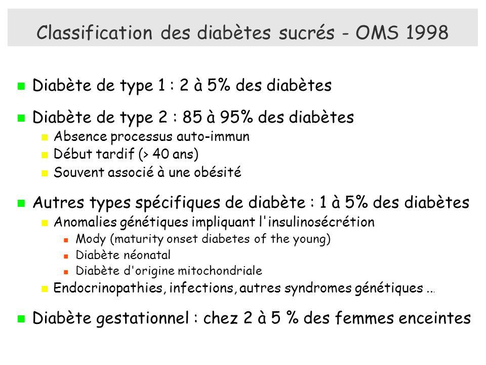 Classification des diabètes sucrés - OMS 1998 Diabète de type 1 : 2 à 5% des diabètes Diabète de type 2 : 85 à 95% des diabètes Absence processus auto-immun Début tardif (> 40 ans) Souvent associé à une obésité Autres types spécifiques de diabète : 1 à 5% des diabètes Anomalies génétiques impliquant l insulinosécrétion Mody (maturity onset diabetes of the young) Diabète néonatal Diabète d origine mitochondriale Endocrinopathies, infections, autres syndromes génétiques...
