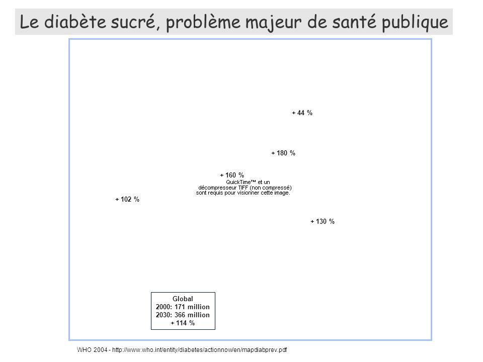 T2DM CONTROLS p Glu/GluGlu/LysLys/Lys 35%45%20% 44%45%11% 0.001 Glu 23 Lys (E23K) Hani et al.