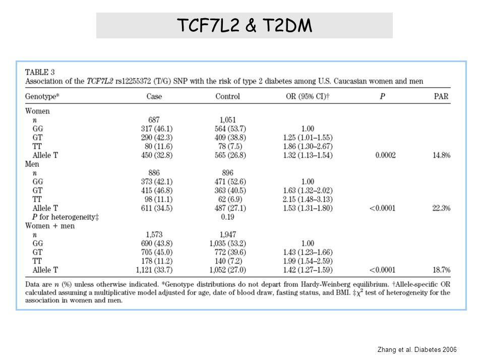 TCF7L2 & T2DM Zhang et al. Diabetes 2006