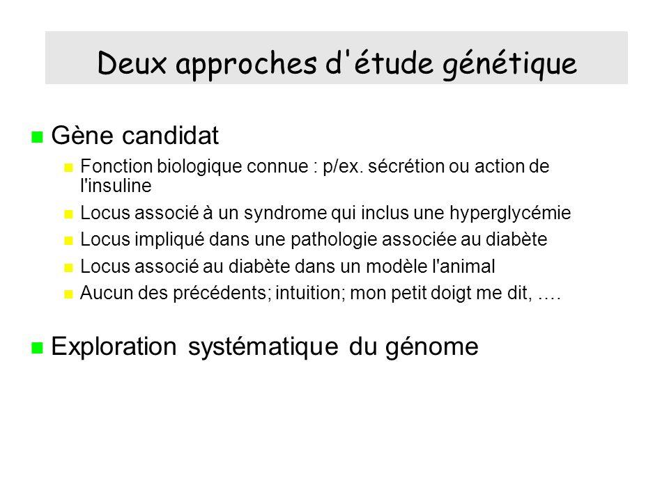 Gène candidat Fonction biologique connue : p/ex.