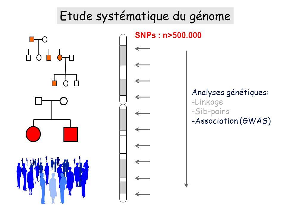 Analyses génétiques: -Linkage -Sib-pairs -Association (GWAS) SNPs : n>500.000 Etude systématique du génome