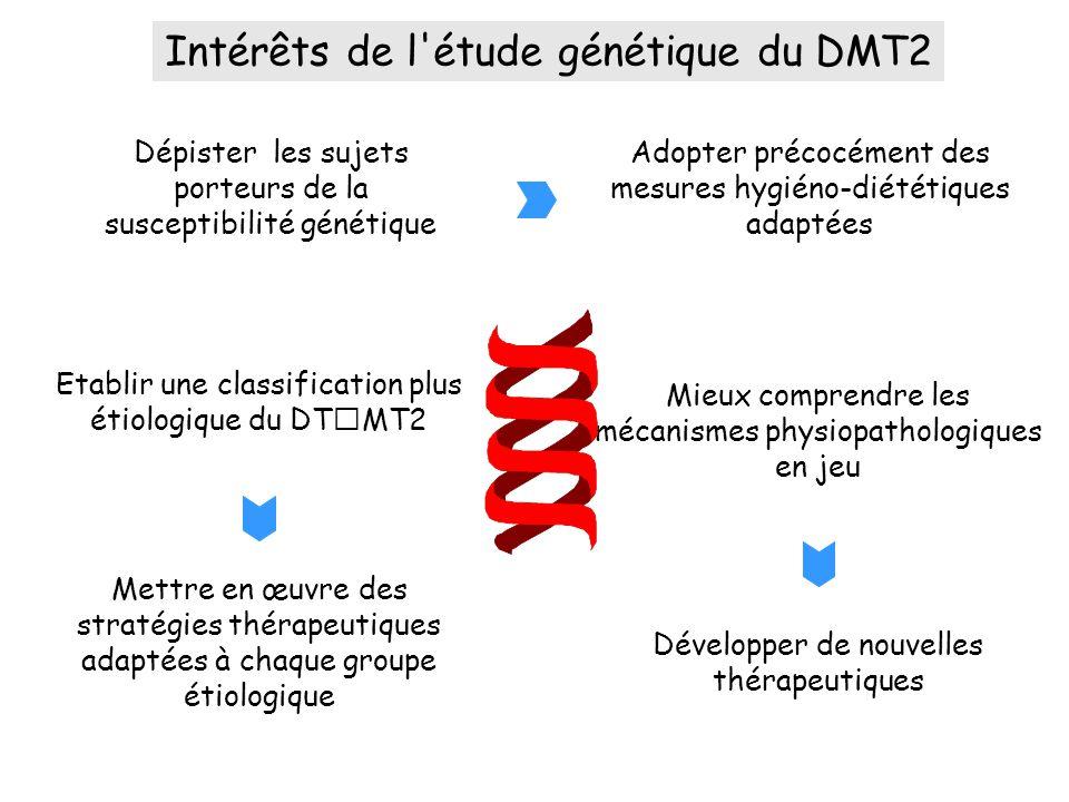 Intérêts de l étude génétique du DMT2 Dépister les sujets porteurs de la susceptibilité génétique Adopter précocément des mesures hygiéno-diététiques adaptées Développer de nouvelles thérapeutiques Mieux comprendre les mécanismes physiopathologiques en jeu Mettre en œuvre des stratégies thérapeutiques adaptées à chaque groupe étiologique Etablir une classification plus étiologique du DTMT2