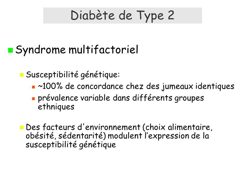 Diabète de Type 2 Syndrome multifactoriel Susceptibilité génétique: ~100% de concordance chez des jumeaux identiques prévalence variable dans différents groupes ethniques Des facteurs d environnement (choix alimentaire, obésité, sédentarité) modulent lexpression de la susceptibilité génétique