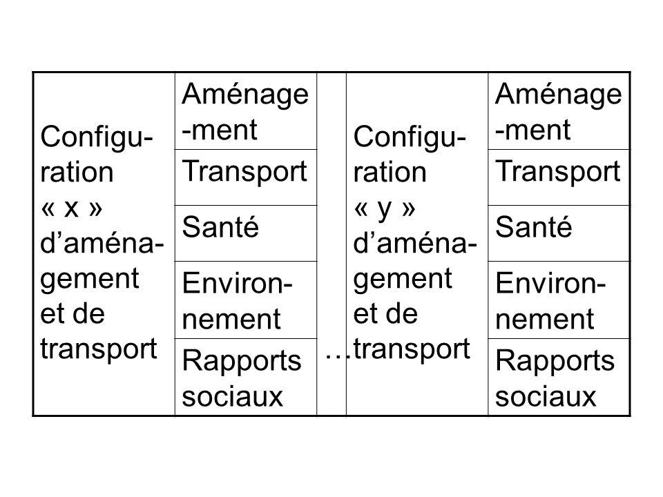 Configu- ration « x » daména- gement et de transport Aménage -ment … Configu- ration « y » daména- gement et de transport Aménage -ment Transport Sant