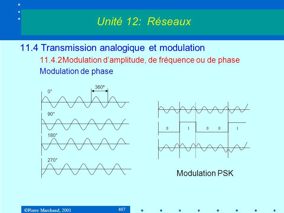 ©Pierre Marchand, 2001 407 11.4 Transmission analogique et modulation 11.4.2Modulation damplitude, de fréquence ou de phase Modulation de phase Unité 12: Réseaux 0° 90° 180° 270° 360º Modulation PSK