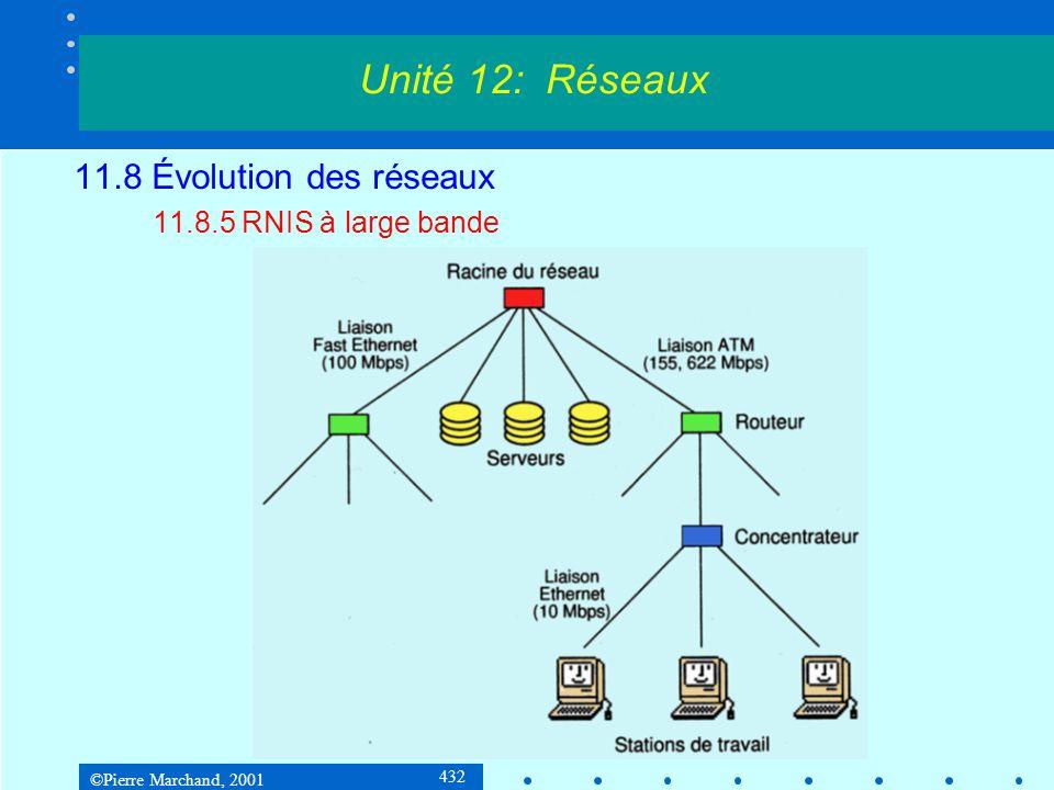 ©Pierre Marchand, 2001 432 11.8 Évolution des réseaux 11.8.5 RNIS à large bande Unité 12: Réseaux