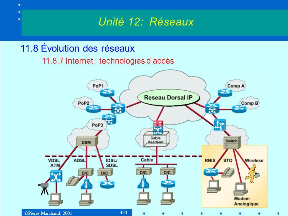 ©Pierre Marchand, 2001 434 Unité 12: Réseaux 11.8 Évolution des réseaux 11.8.7 Internet : technologies daccès