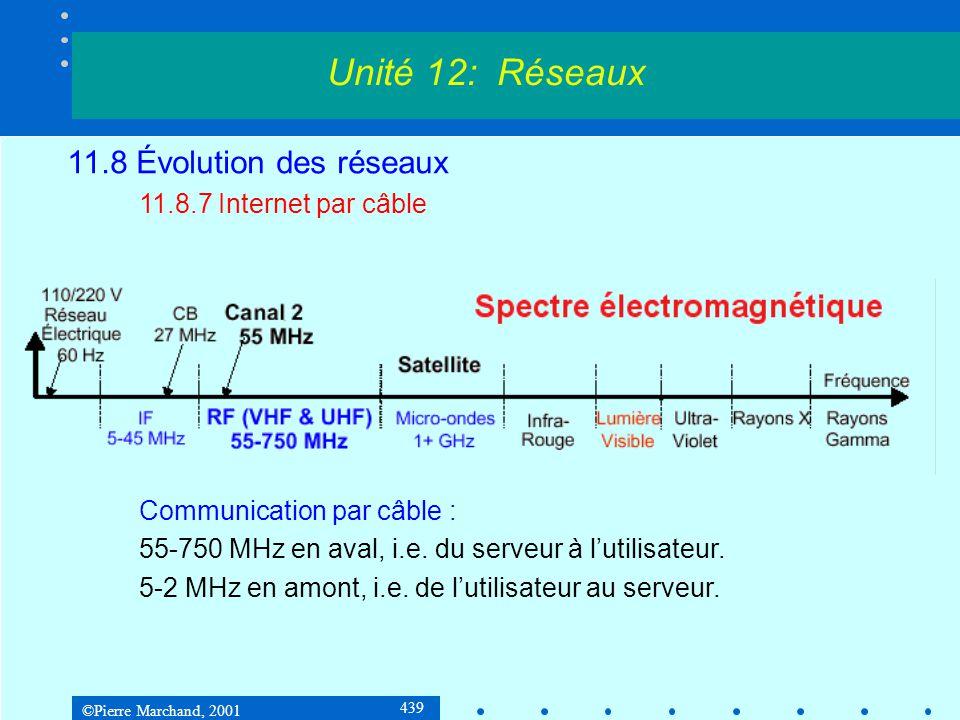 ©Pierre Marchand, 2001 439 Unité 12: Réseaux 11.8 Évolution des réseaux 11.8.7 Internet par câble Communication par câble : 55-750 MHz en aval, i.e.