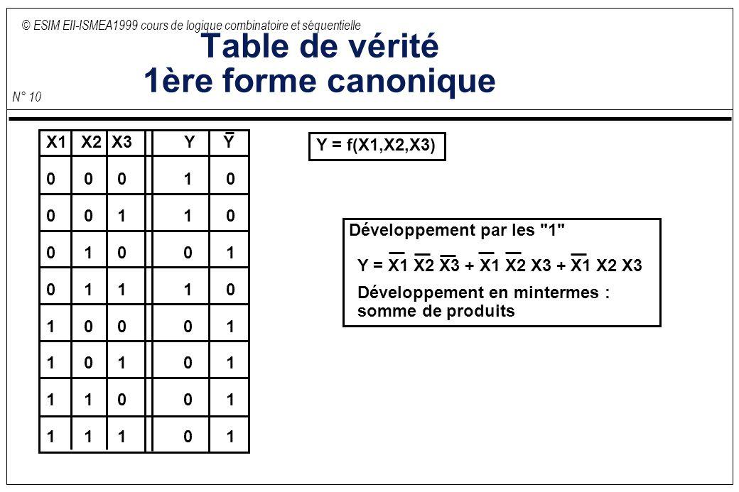 © ESIM EII-ISMEA1999 cours de logique combinatoire et séquentielle N° 10 Table de vérité 1ère forme canonique Y = f(X1,X2,X3) Y = X1 X2 X3 + X1 X2 X3