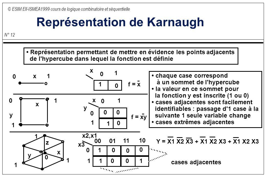 © ESIM EII-ISMEA1999 cours de logique combinatoire et séquentielle N° 12 Représentation de Karnaugh Représentation permettant de mettre en évidence les points adjacents de l hypercube dans lequel la fonction est définie x x 0 1 0 1 cases adjacentes x y x y chaque case correspond à un sommet de l hypercube la valeur en ce sommet pour la fonction y est inscrite (1 ou 0) cases adjacentes sont facilement identifiables : passage d 1 case à la suivante 1 seule variable change cases extrêmes adjacentes 0 1f = x 0 101 1 0 1 1 0 0 0 f = xy x2,x1 0001 11 10 0 1 x y z 0 1 1 1 0 1 x3 1 10 00 0 Y = X1 X2 X3 + X1 X2 X3 + X1 X2 X3
