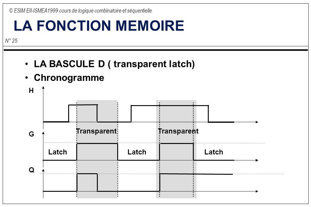 © ESIM EII-ISMEA1999 cours de logique combinatoire et séquentielle N° 25 LA FONCTION MEMOIRE LA BASCULE D ( transparent latch) Chronogramme H G Q Transparent Latch