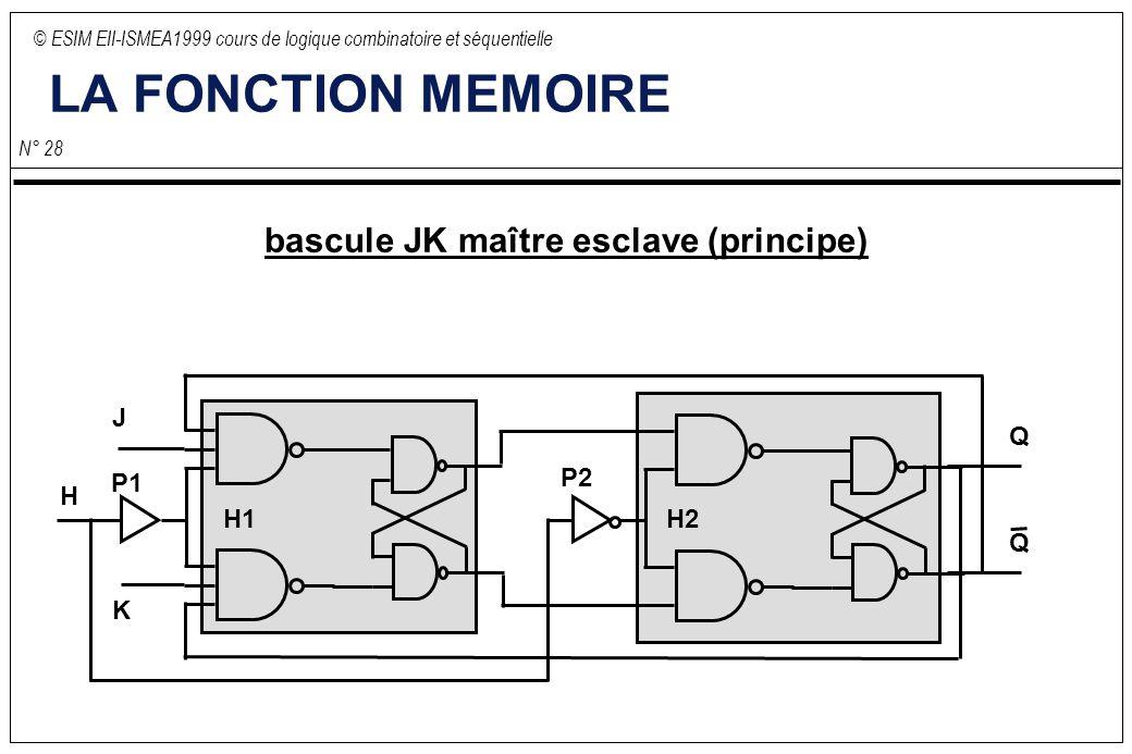© ESIM EII-ISMEA1999 cours de logique combinatoire et séquentielle N° 28 H1 LA FONCTION MEMOIRE bascule JK maître esclave (principe) J K H Q Q H2 P1 P2