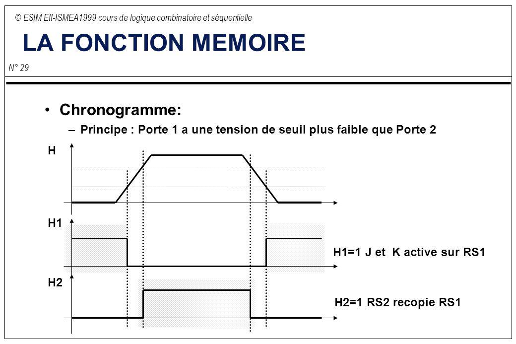 © ESIM EII-ISMEA1999 cours de logique combinatoire et séquentielle N° 29 LA FONCTION MEMOIRE Chronogramme: –Principe : Porte 1 a une tension de seuil plus faible que Porte 2 H H1 H2 H1=1 J et K active sur RS1 H2=1 RS2 recopie RS1