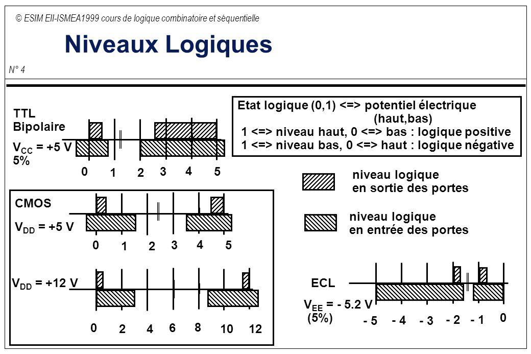 © ESIM EII-ISMEA1999 cours de logique combinatoire et séquentielle N° 15 Aléas de commutation (suite) Exemple : B,A 0001 11 10 0 1 0 0 C 1 00 11 1 Y = AB + BC Problème lors de la commutation sur B lorsque A et C sont à 1 Solution : Ajouter un terme produit Y = AB + BC + AC De manière générale il y a pb de commutation lorsqu est présent dans une expression logique une variable et son complément