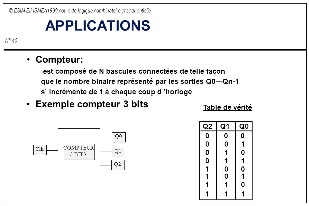 © ESIM EII-ISMEA1999 cours de logique combinatoire et séquentielle N° 40 APPLICATIONS Compteur: est composé de N bascules connectées de telle façon que le nombre binaire représenté par les sorties Q0---Qn-1 s incrémente de 1 à chaque coup d horloge Exemple compteur 3 bits COMPTEUR 3 BITS Q0 Q1 Q2 Clk Table de vérité Q2Q1Q0 001 0100 110 001 101 011 111 000