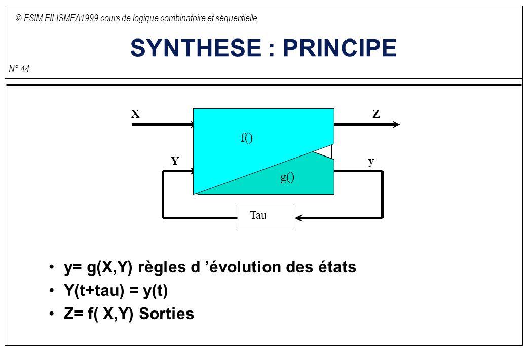 © ESIM EII-ISMEA1999 cours de logique combinatoire et séquentielle N° 44 SYNTHESE : PRINCIPE y= g(X,Y) règles d évolution des états Y(t+tau) = y(t) Z=