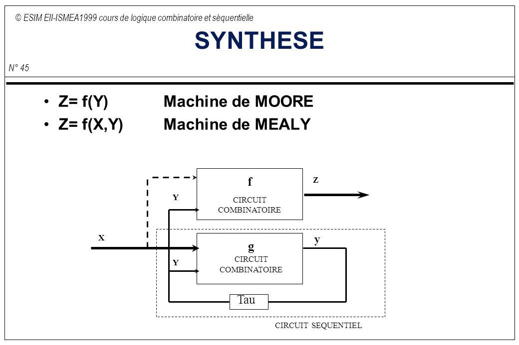 © ESIM EII-ISMEA1999 cours de logique combinatoire et séquentielle N° 45 SYNTHESE Z= f(Y) Machine de MOORE Z= f(X,Y) Machine de MEALY f CIRCUIT COMBINATOIRE X Y Z y Y Tau g CIRCUIT COMBINATOIRE CIRCUIT SEQUENTIEL